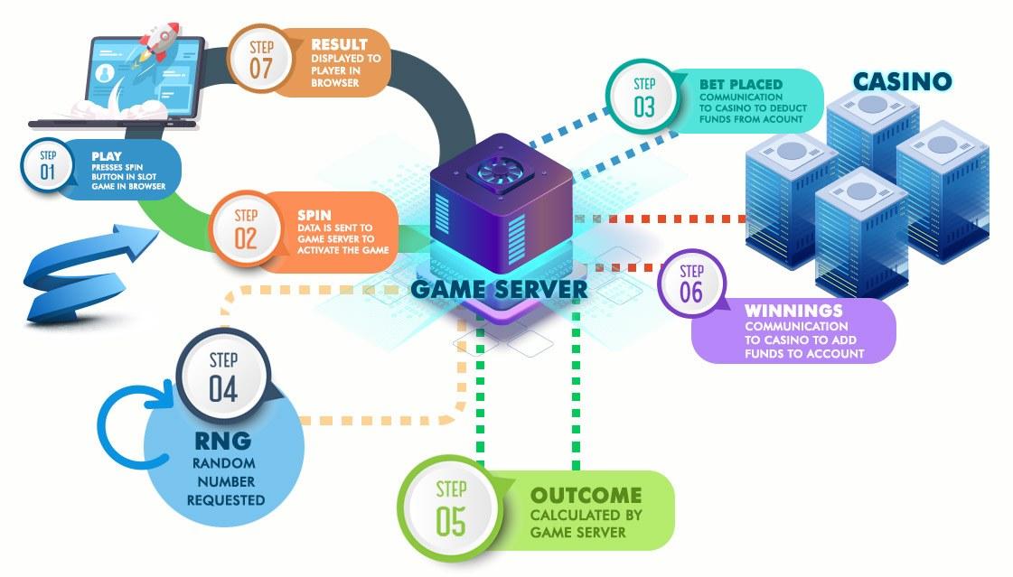 RNG Process
